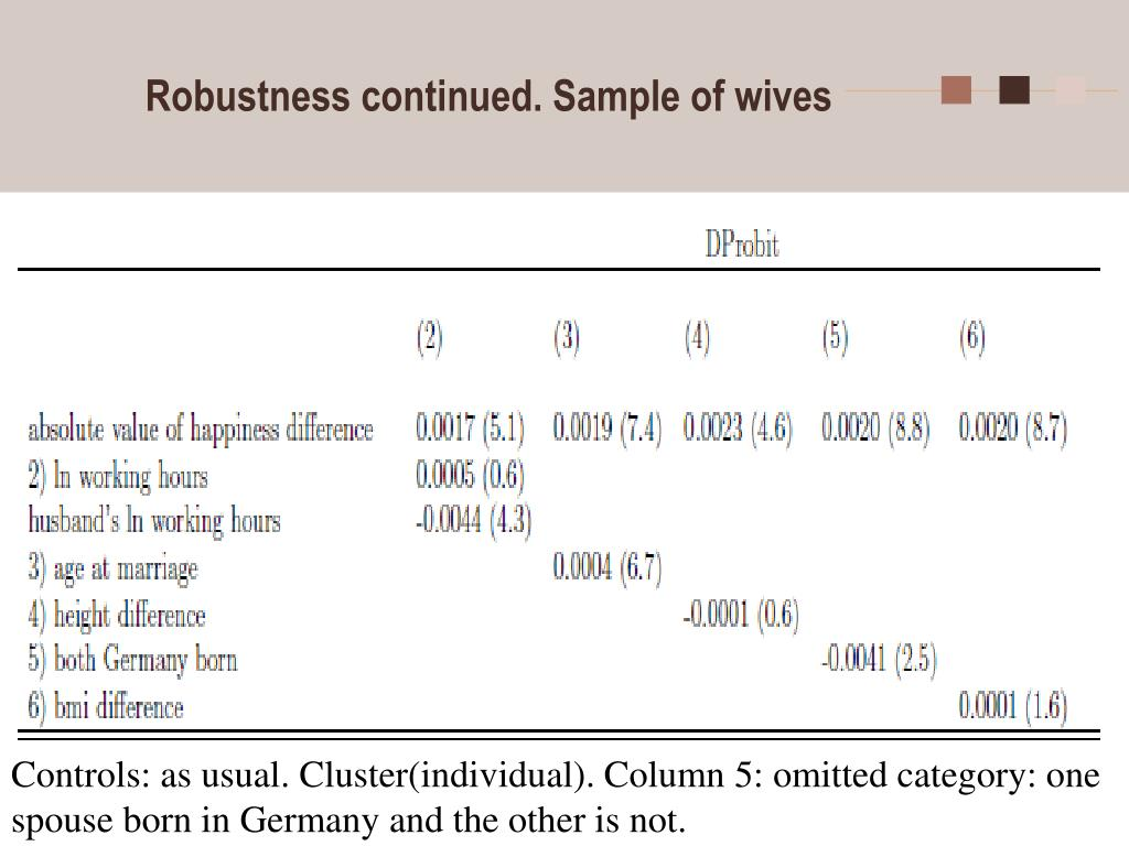 Robustness continued. Sample of wives