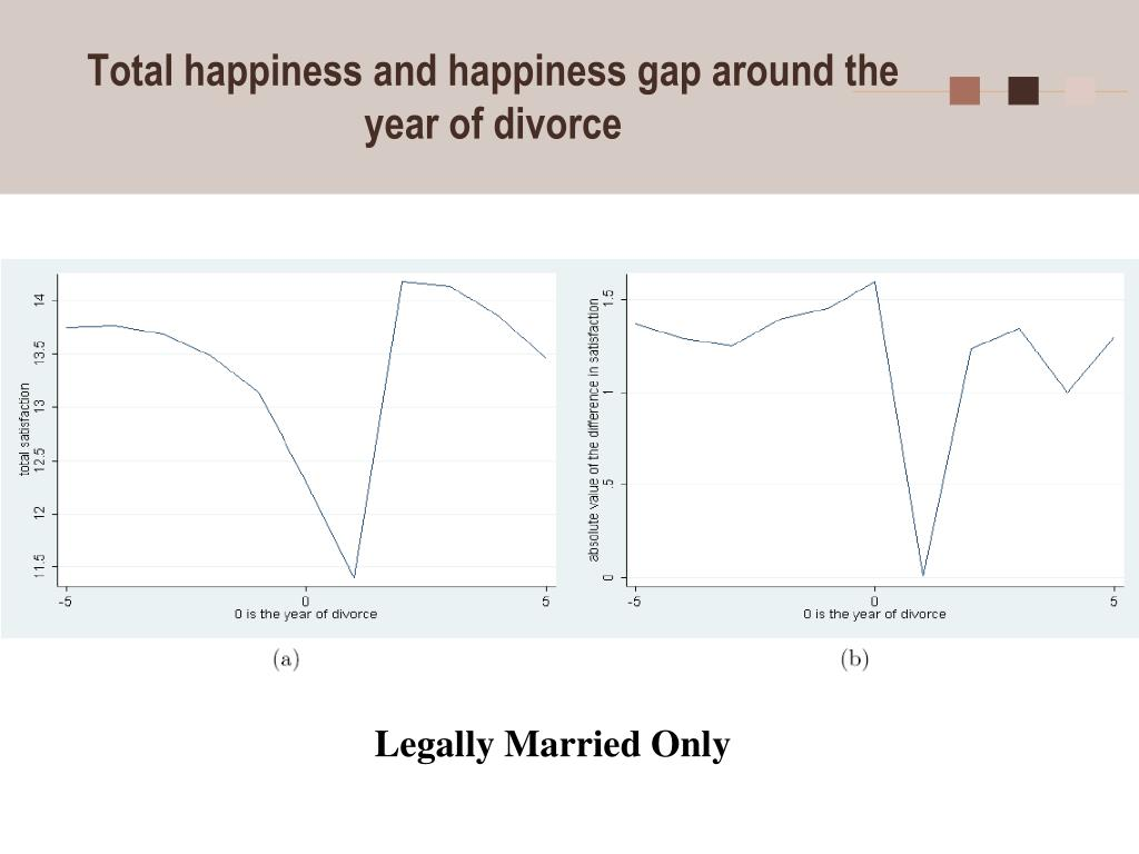 Total happiness and happiness gap around the year of divorce