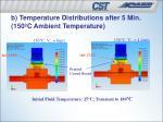 b temperature distributions after 5 min 150 c ambient temperature