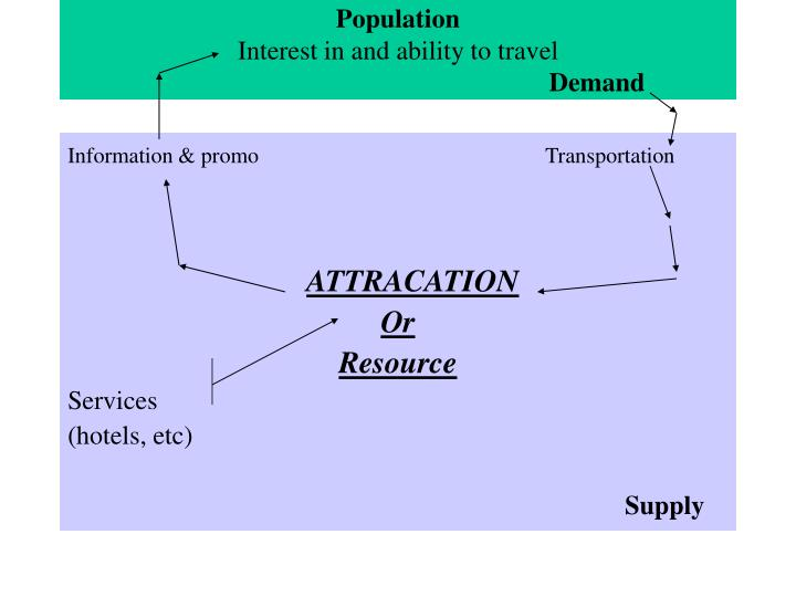 Population interest in and ability to travel demand
