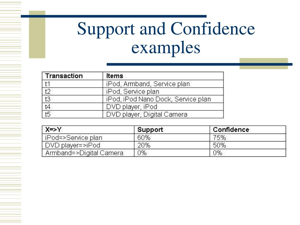 Support and Confidence examples