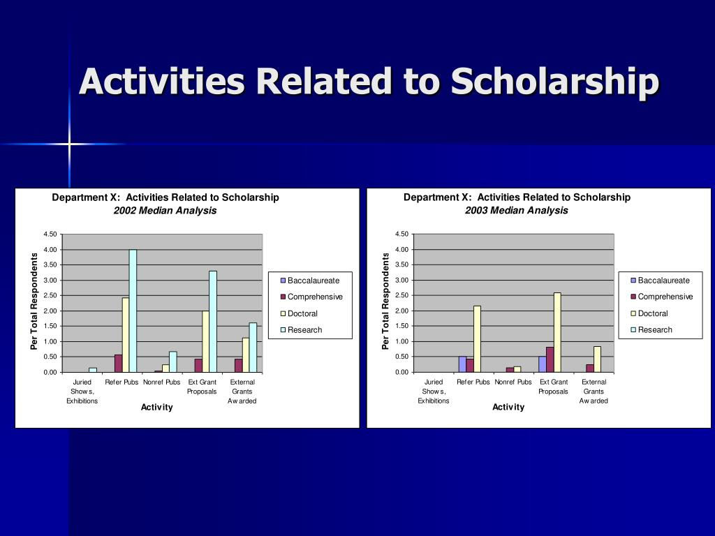 Activities Related to Scholarship