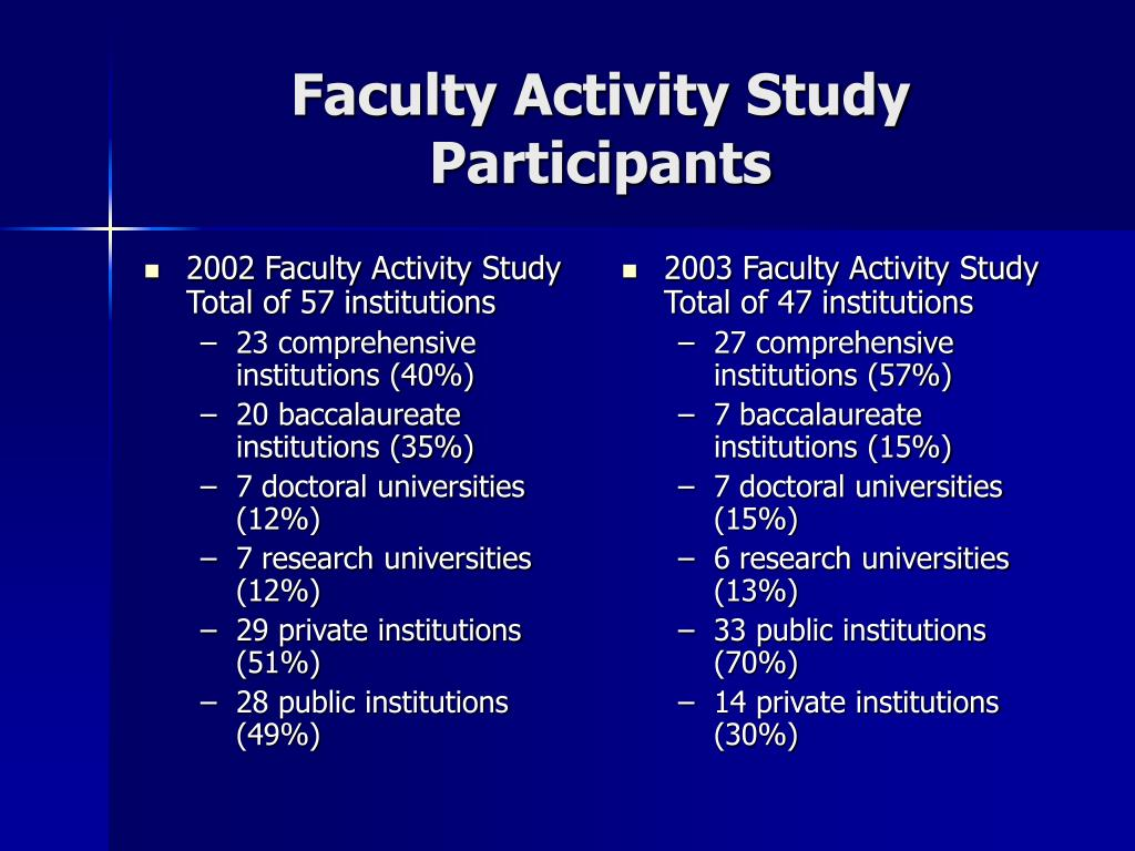 2002 Faculty Activity Study  Total of 57 institutions