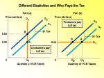 different elasticities and who pays the tax