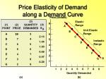 price elasticity of demand along a demand curve