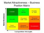 market attractiveness business position matrix