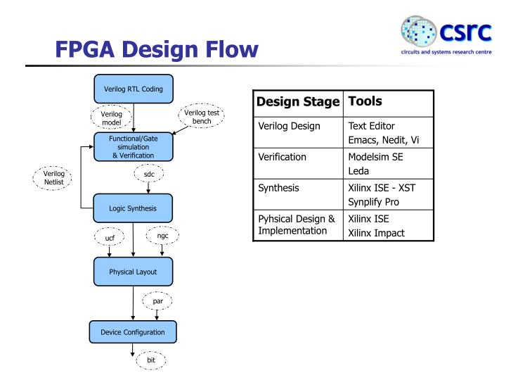 Ppt Fpga Design Flow Powerpoint Presentation Id 277303