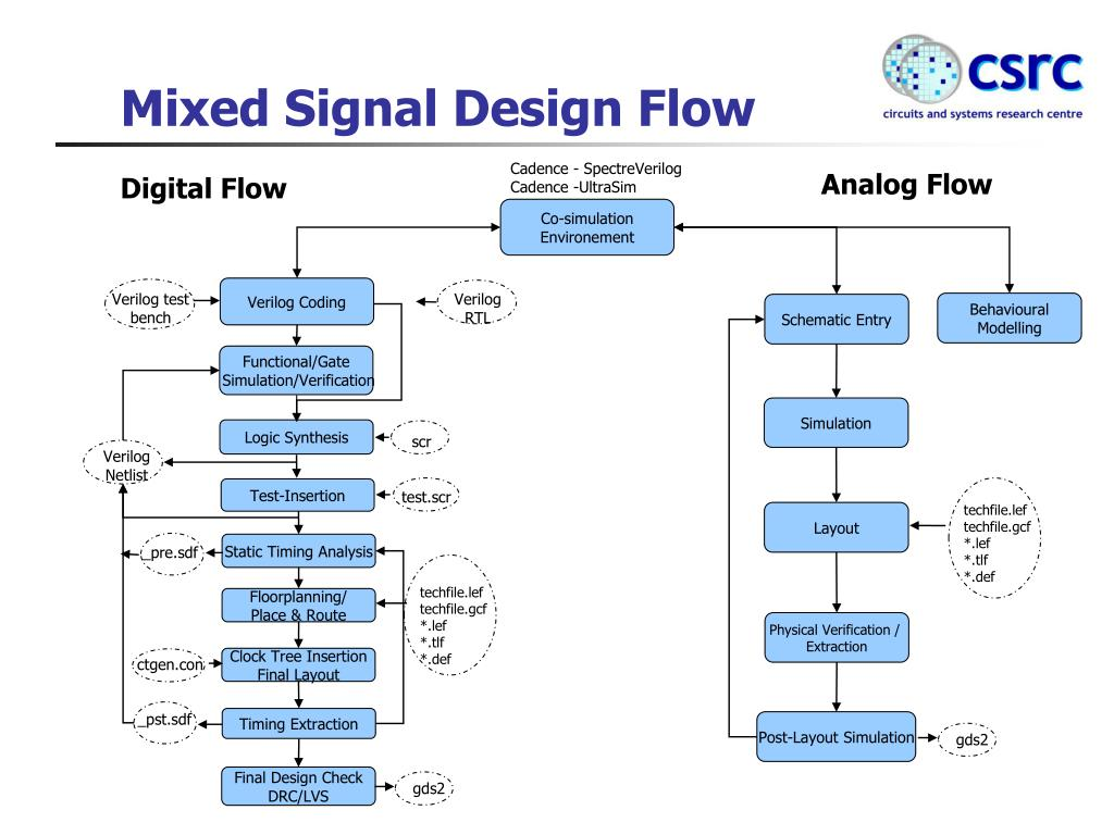 ppt - fpga design flow powerpoint presentation