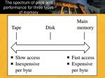 the spectrum of price and performance for three types of memory