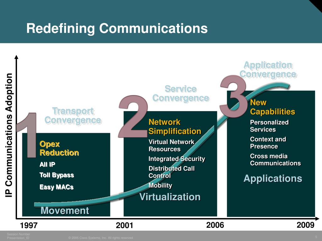 Redefining Communications