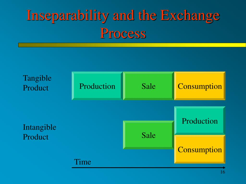 Inseparability and the Exchange Process