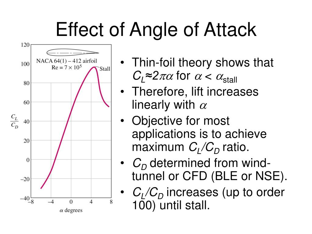 Effect of Angle of Attack