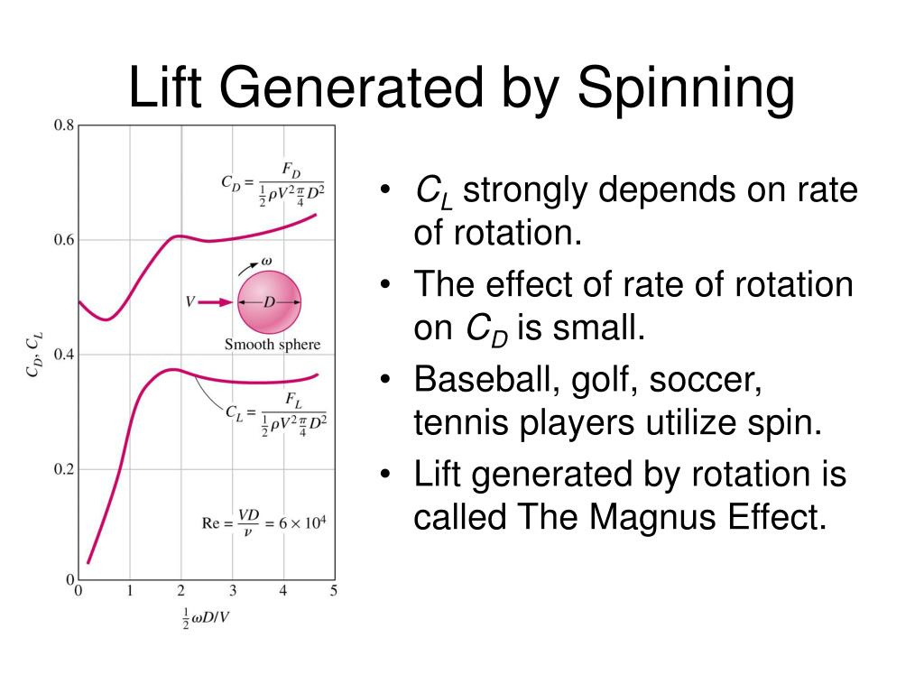 Lift Generated by Spinning