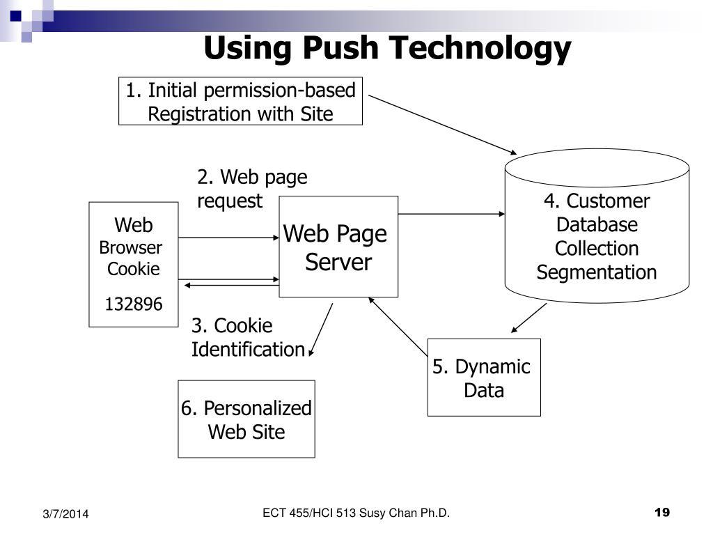 Using Push Technology