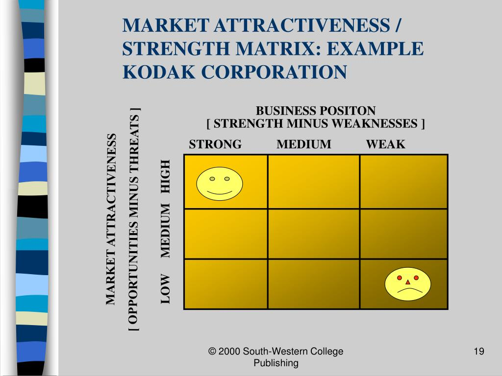 MARKET ATTRACTIVENESS / STRENGTH MATRIX: EXAMPLE KODAK CORPORATION
