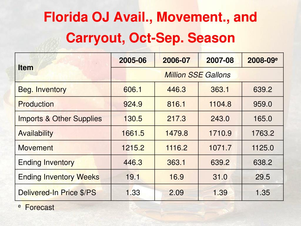 Florida OJ Avail., Movement., and