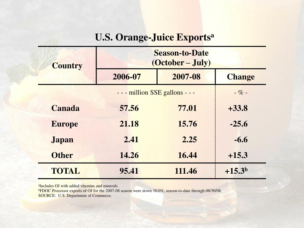 U.S. Orange-Juice Exports