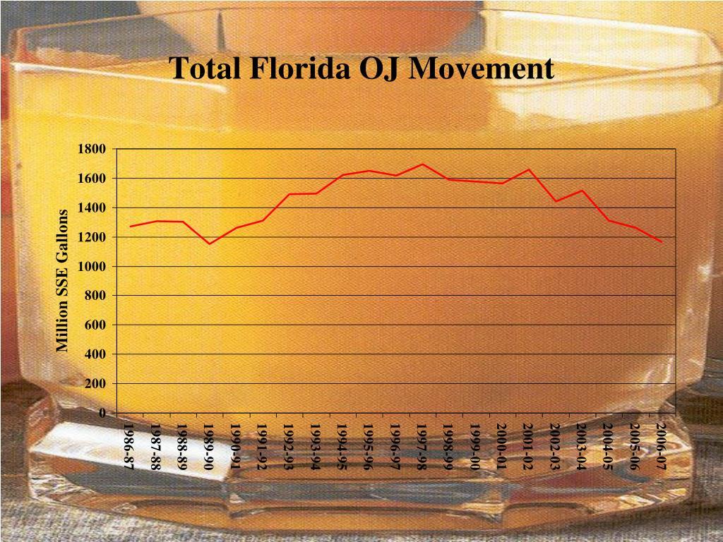 Total Florida OJ Movement
