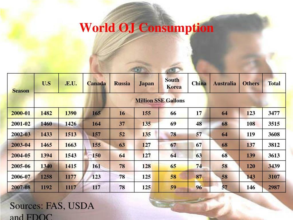 World OJ Consumption