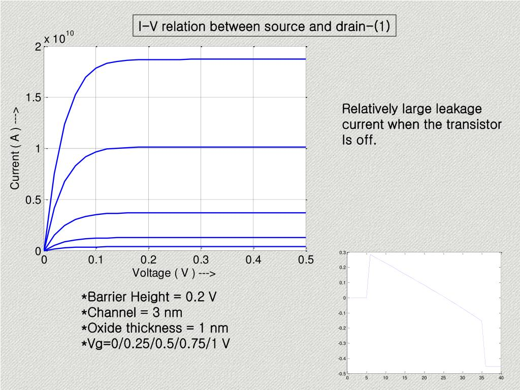 I-V relation between source and drain-(1)