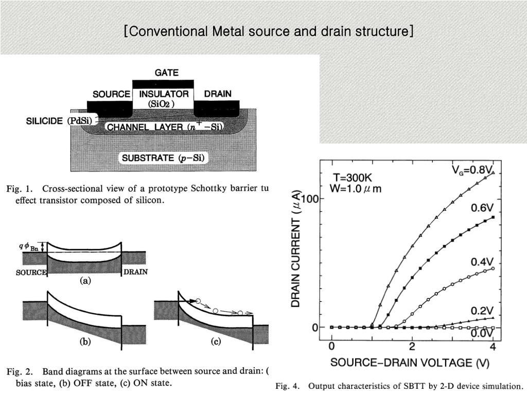 [Conventional Metal source and drain structure]