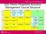 bsc hons hospitality business management course structure
