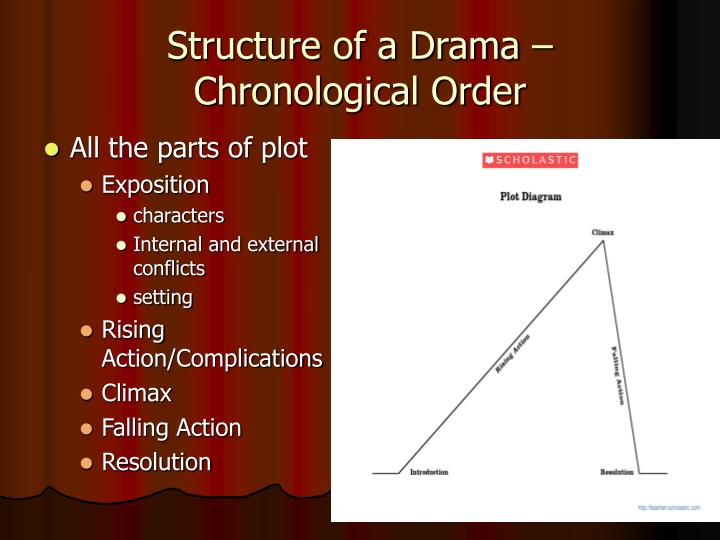 Ppt drama vs short stories powerpoint presentation id277798 structure of a drama chronological order ccuart Images