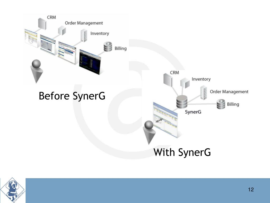 Before SynerG