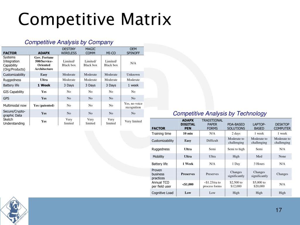 Competitive Matrix