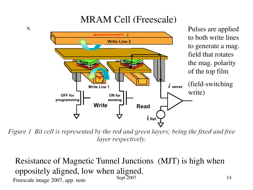 MRAM Cell (Freescale)