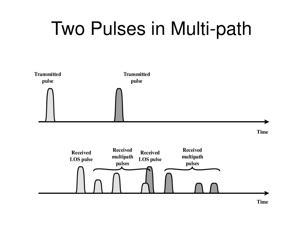 Two Pulses in Multi-path