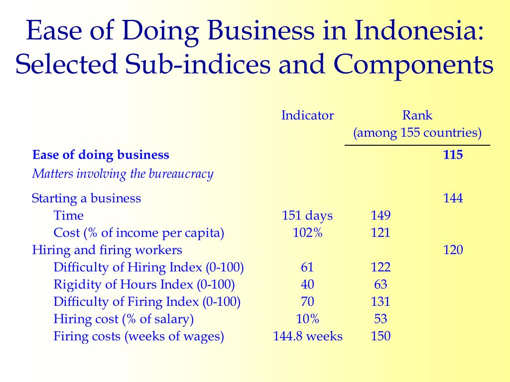 Ease of Doing Business in Indonesia: