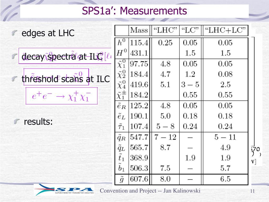 SPS1a': Measurements