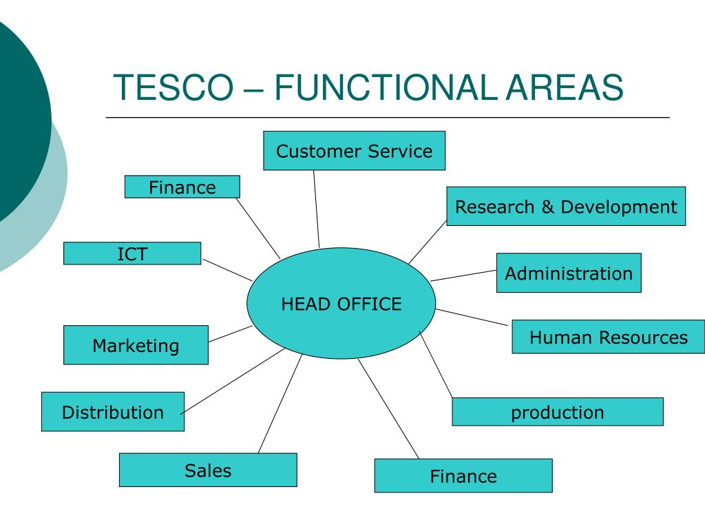 tesco functional areas ict If your early excursions into material on strategic management seem overwhelming, it can also prove very worthwhile to review the coursework in the functional areas of finance, marketing, control, and production that are the normal prerequisites for a course in strategic management.