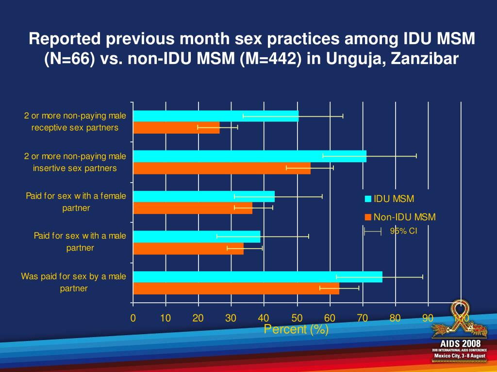 Reported previous month sex practices among IDU MSM (N=66) vs. non-IDU MSM (M=442) in Unguja, Zanzibar