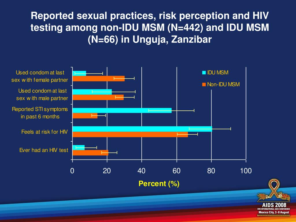 Reported sexual practices, risk perception and HIV testing among non-IDU MSM (N=442) and IDU MSM (N=66) in Unguja, Zanzibar
