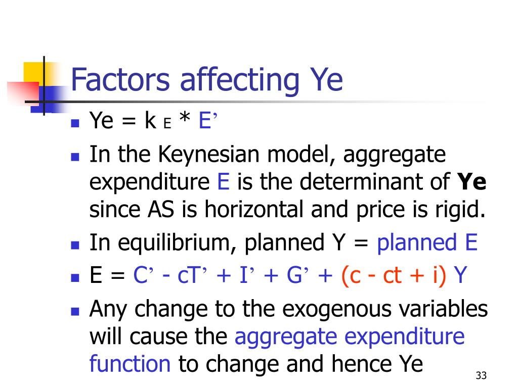 Factors affecting Ye
