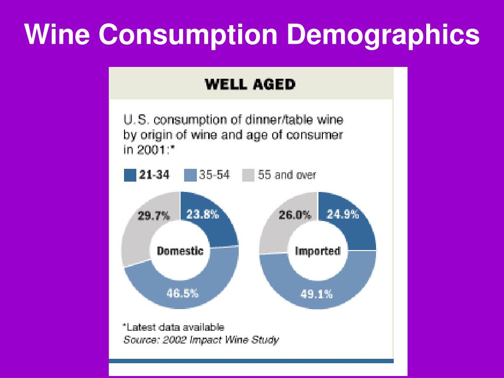 Wine Consumption Demographics