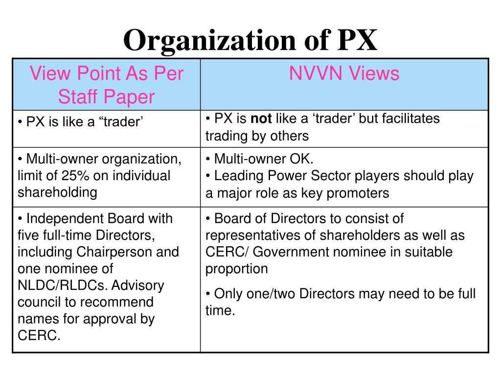 Organization of PX