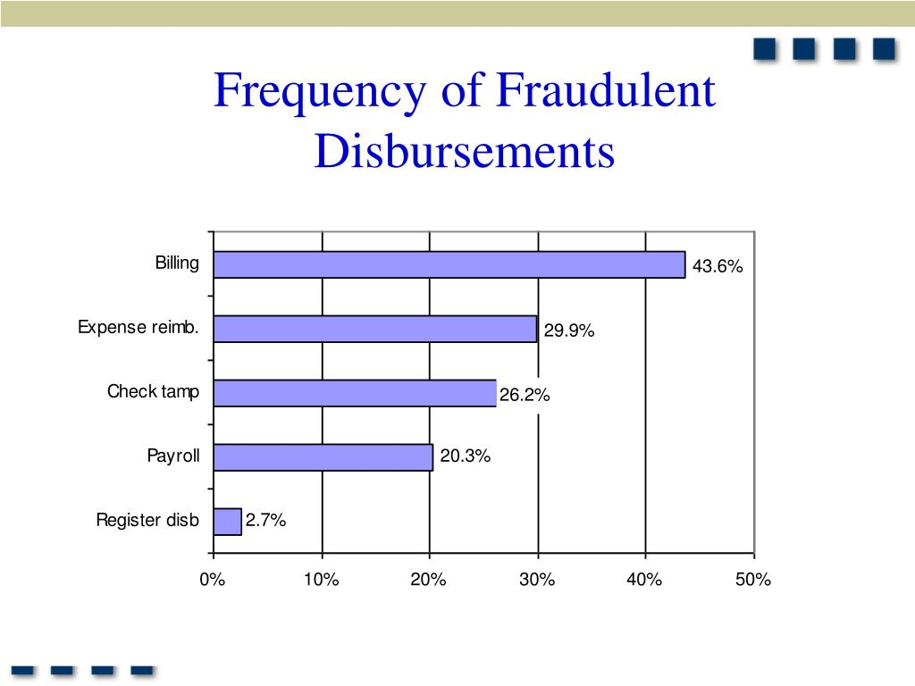 Frequency of Fraudulent Disbursements
