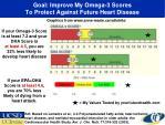 goal improve my omega 3 scores to protect against future heart disease