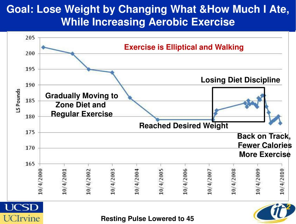 Goal: Lose Weight by Changing What &How Much I Ate,