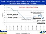 goal lose weight by changing what how much i ate while increasing aerobic exercise