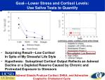 goal lower stress and cortisol levels use saliva tests to quantify