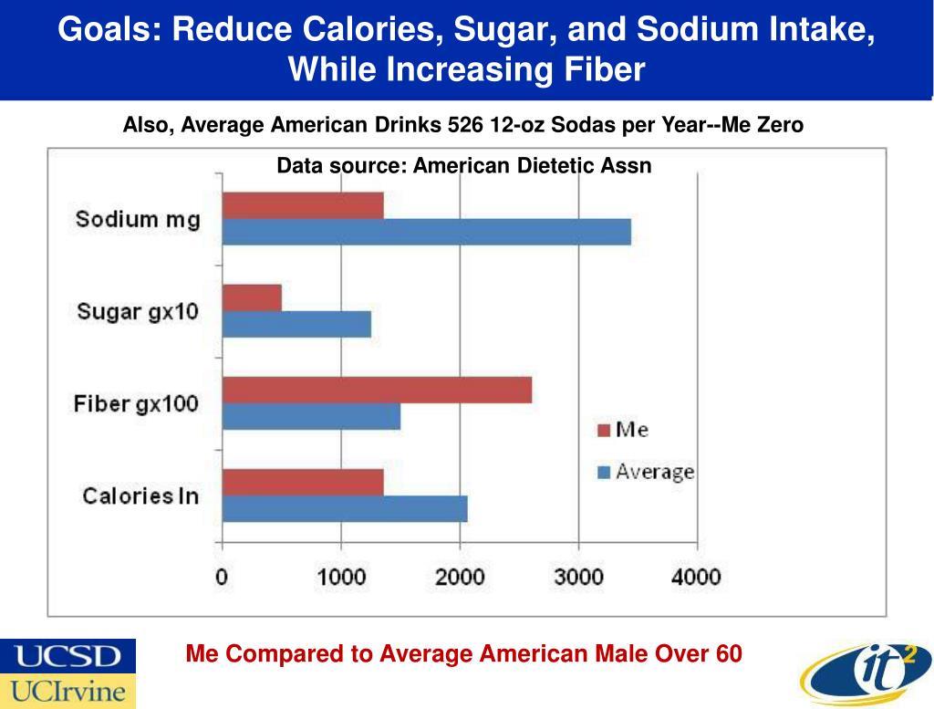 Goals: Reduce Calories, Sugar, and Sodium Intake,