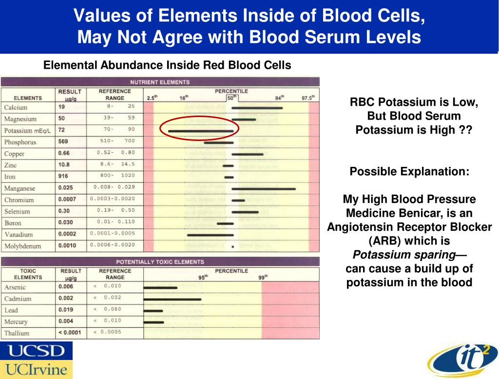 Values of Elements Inside of Blood Cells,
