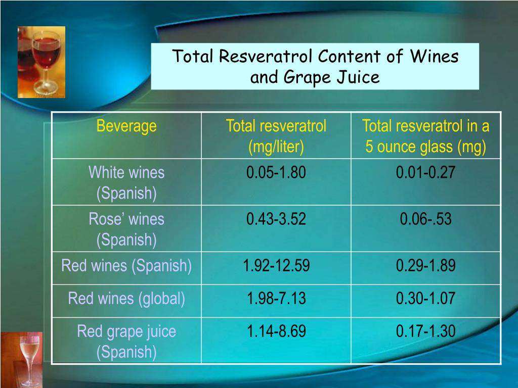 Total Resveratrol Content of Wines and Grape Juice