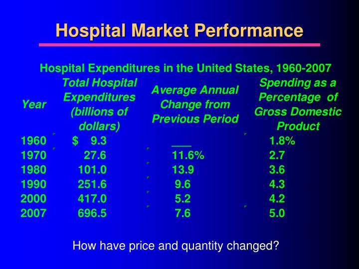 Hospital Market Performance