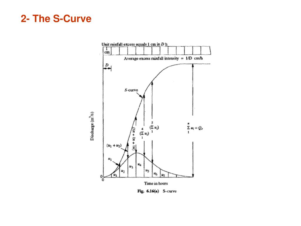 2- The S-Curve