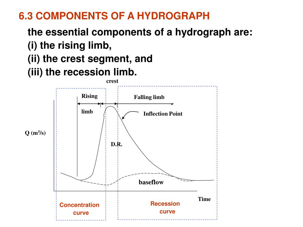 6.3 COMPONENTS OF A HYDROGRAPH